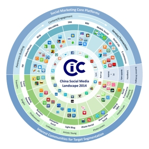 cic-china-social-media-landscape-pr-2014-en